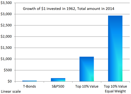Value Comparison to S&P500 over 53 years