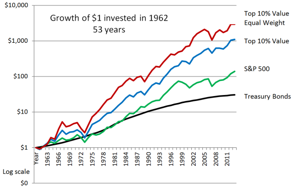 Growth of Value compared to S&P500 log
