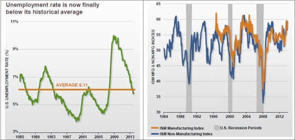 Unemployment and ISM 2015-03-11_17-44-28