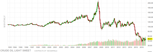 crude-oil-graph