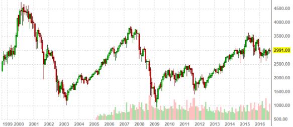 euro-stoxx-50-graph